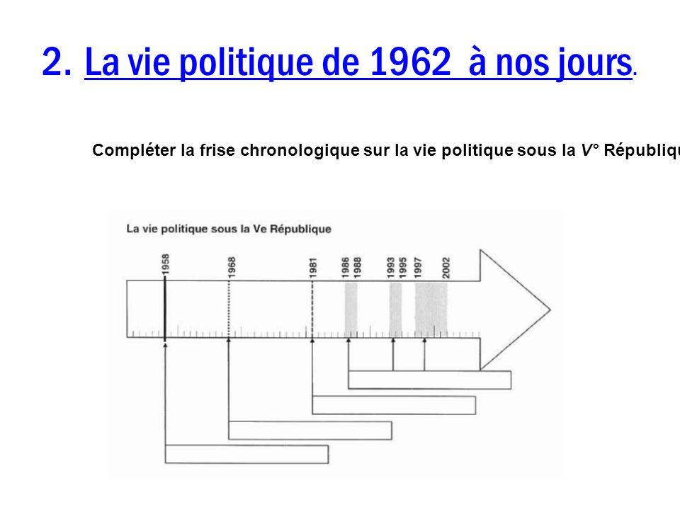 2. La vie politique de 1962 à nos jours. Compléter la frise chronologique sur la vie politique sous la V° République.