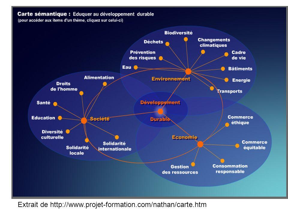 Extrait de http://www.projet-formation.com/nathan/carte.htm