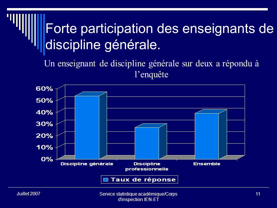 Service statistique académique/Corps d inspection IEN-ET 11 Juillet 2007 Forte participation des enseignants de discipline générale.