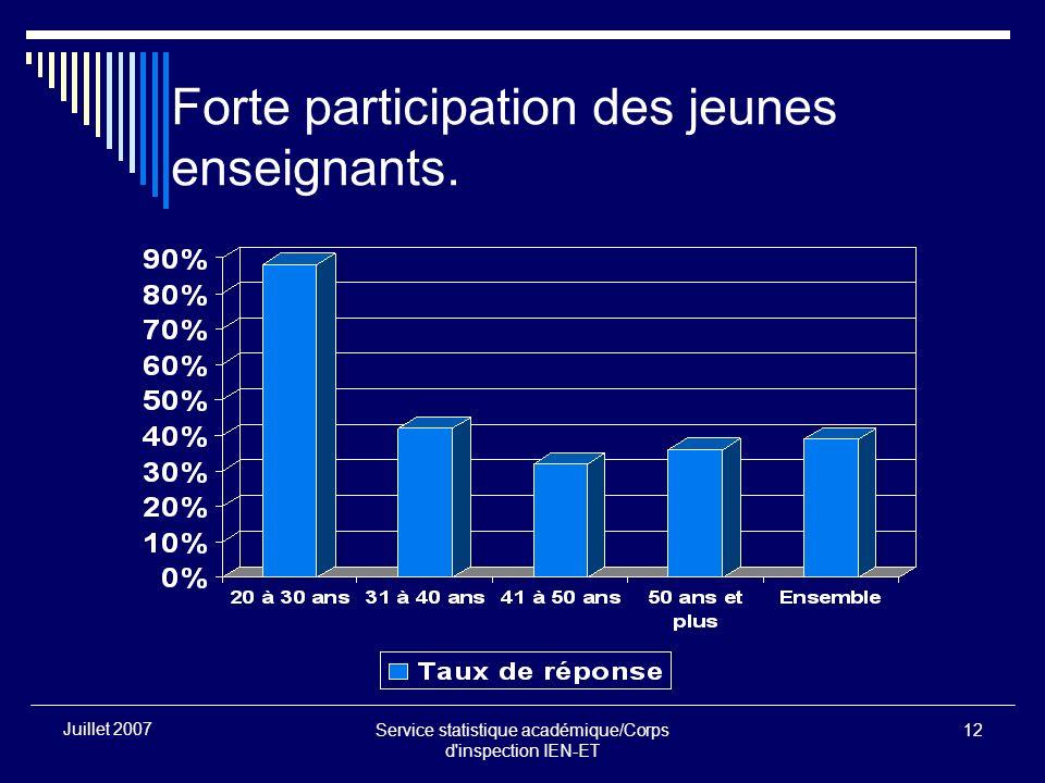 Service statistique académique/Corps d inspection IEN-ET 12 Juillet 2007 Forte participation des jeunes enseignants.