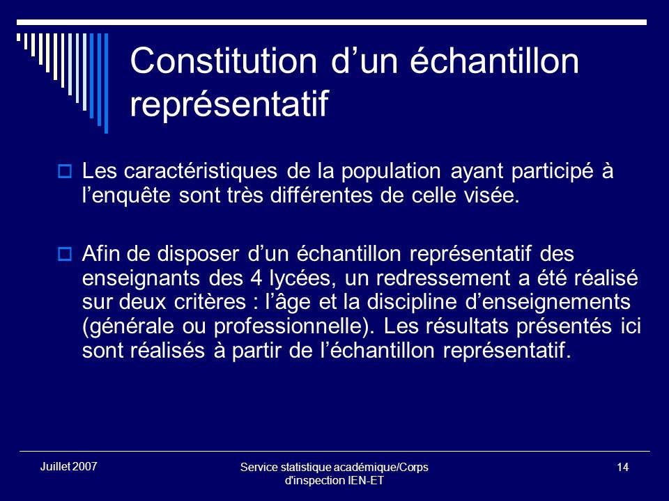Service statistique académique/Corps d inspection IEN-ET 14 Juillet 2007 Constitution dun échantillon représentatif Les caractéristiques de la population ayant participé à lenquête sont très différentes de celle visée.