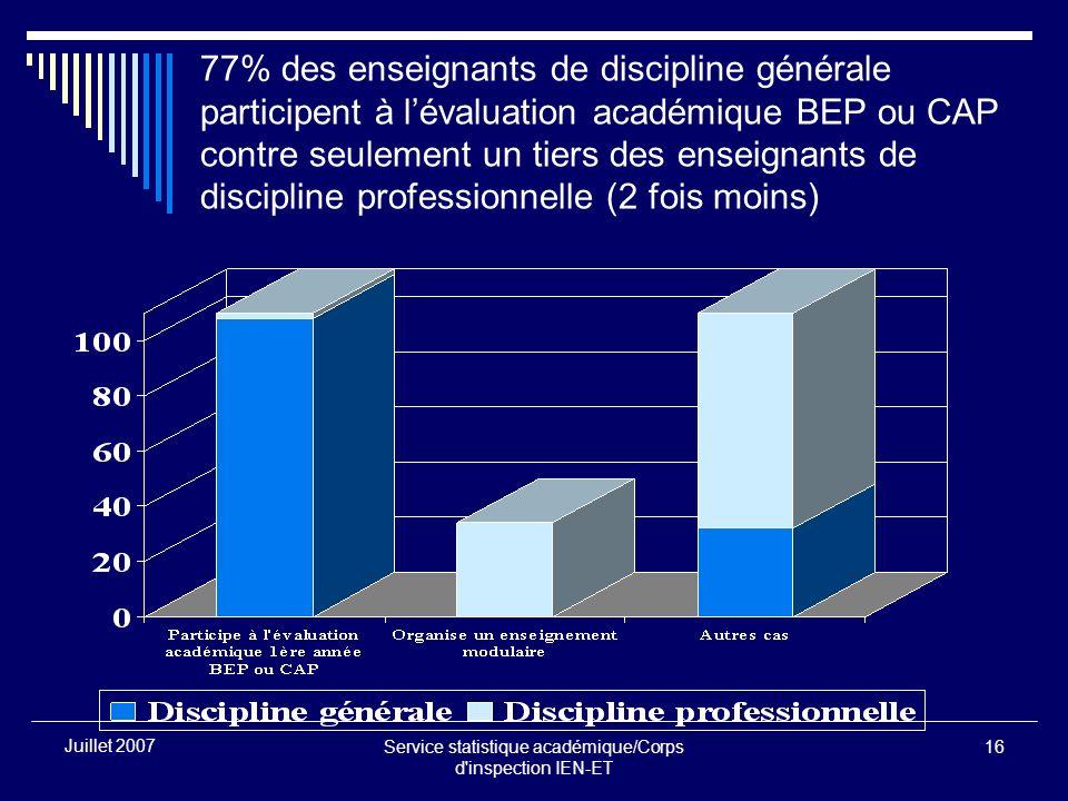 Service statistique académique/Corps d inspection IEN-ET 16 Juillet 2007 77% des enseignants de discipline générale participent à lévaluation académique BEP ou CAP contre seulement un tiers des enseignants de discipline professionnelle (2 fois moins)
