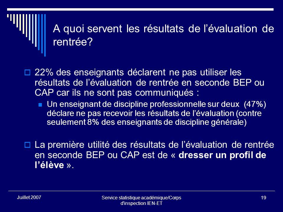 Service statistique académique/Corps d'inspection IEN-ET 19 Juillet 2007 A quoi servent les résultats de lévaluation de rentrée? 22% des enseignants d