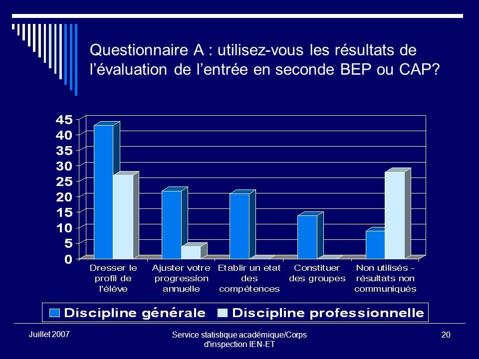 Service statistique académique/Corps d inspection IEN-ET 20 Juillet 2007 Questionnaire A : utilisez-vous les résultats de lévaluation de lentrée en seconde BEP ou CAP