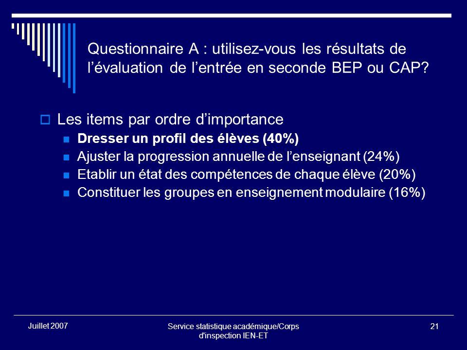 Service statistique académique/Corps d inspection IEN-ET 21 Juillet 2007 Questionnaire A : utilisez-vous les résultats de lévaluation de lentrée en seconde BEP ou CAP.