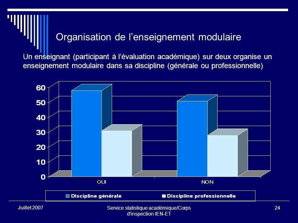 Service statistique académique/Corps d'inspection IEN-ET 24 Juillet 2007 Organisation de lenseignement modulaire Un enseignant (participant à lévaluat