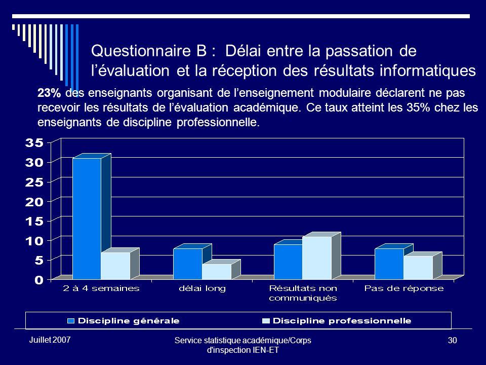 Service statistique académique/Corps d'inspection IEN-ET 30 Juillet 2007 Questionnaire B : Délai entre la passation de lévaluation et la réception des