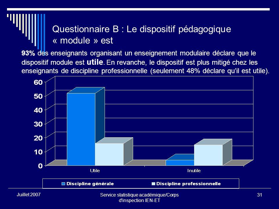 Service statistique académique/Corps d inspection IEN-ET 31 Juillet 2007 Questionnaire B : Le dispositif pédagogique « module » est 93% des enseignants organisant un enseignement modulaire déclare que le dispositif module est utile.