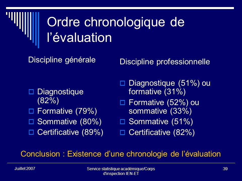 Service statistique académique/Corps d inspection IEN-ET 39 Juillet 2007 Ordre chronologique de lévaluation Discipline générale Diagnostique (82%) Formative (79%) Sommative (80%) Certificative (89%) Discipline professionnelle Diagnostique (51%) ou formative (31%) Formative (52%) ou sommative (33%) Sommative (51%) Certificative (82%) Conclusion : Existence dune chronologie de lévaluation
