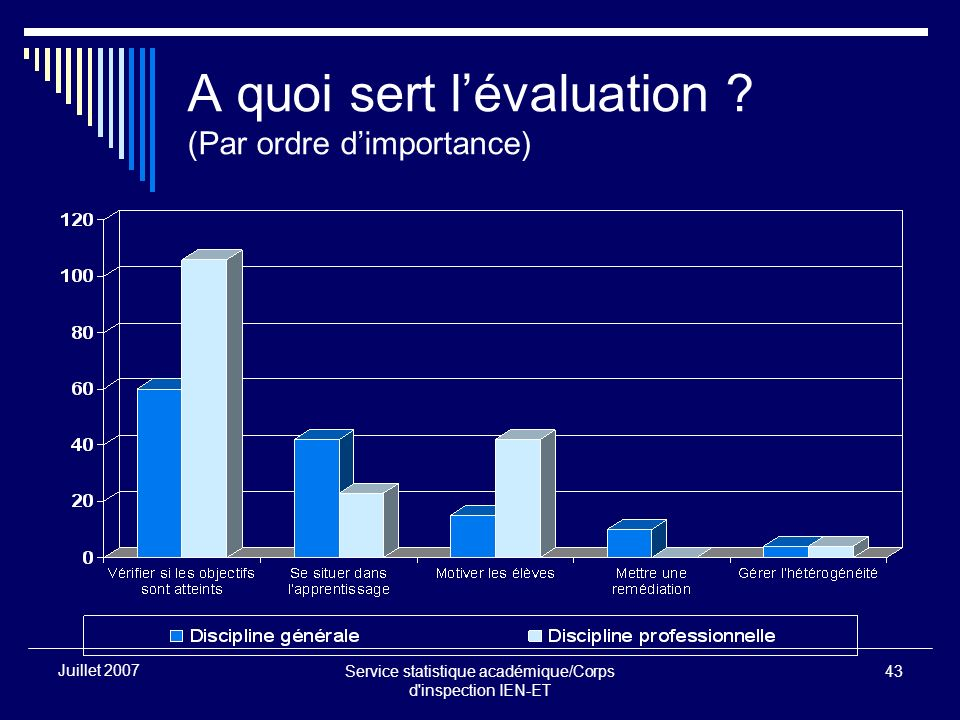 Service statistique académique/Corps d'inspection IEN-ET 43 Juillet 2007 A quoi sert lévaluation ? (Par ordre dimportance)