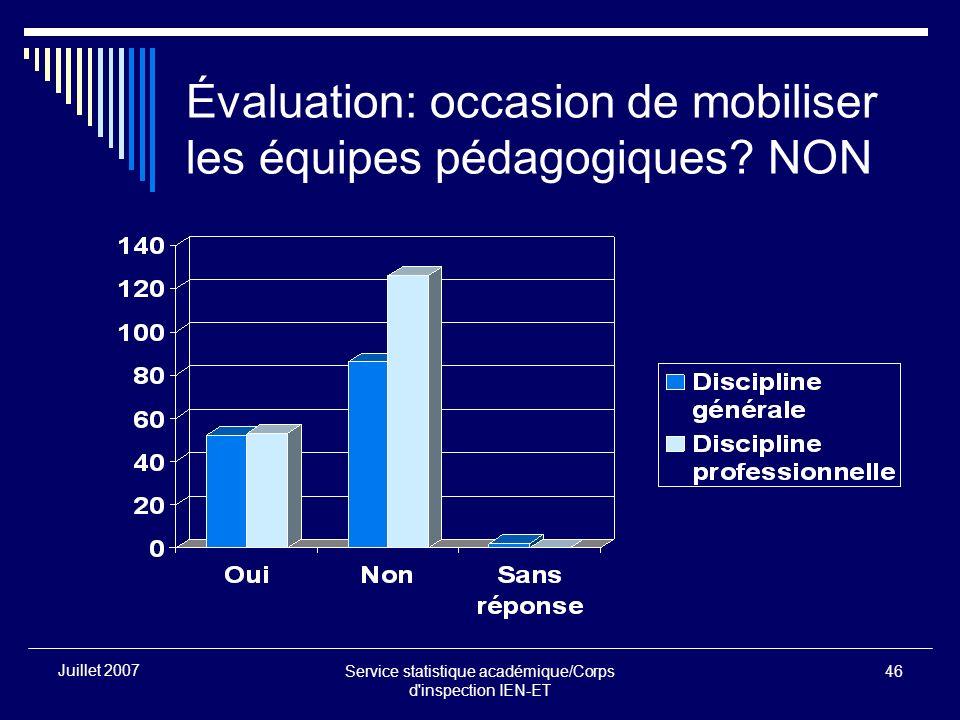 Service statistique académique/Corps d'inspection IEN-ET 46 Juillet 2007 Évaluation: occasion de mobiliser les équipes pédagogiques? NON
