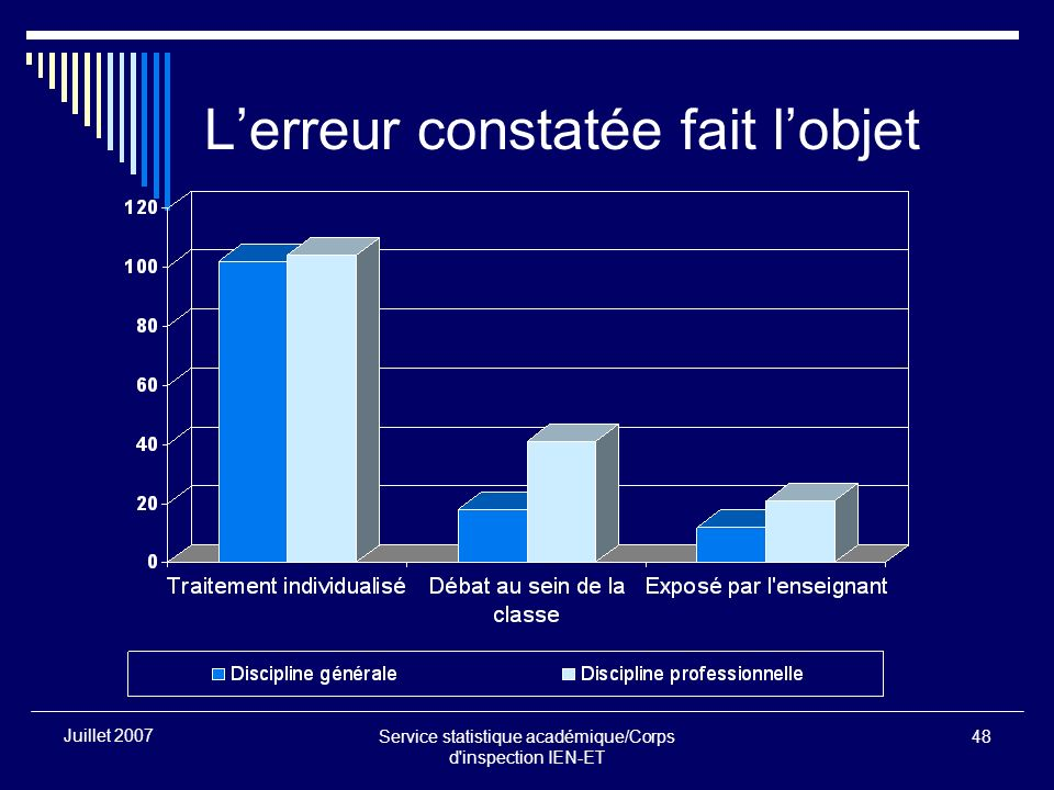 Service statistique académique/Corps d inspection IEN-ET 48 Juillet 2007 Lerreur constatée fait lobjet
