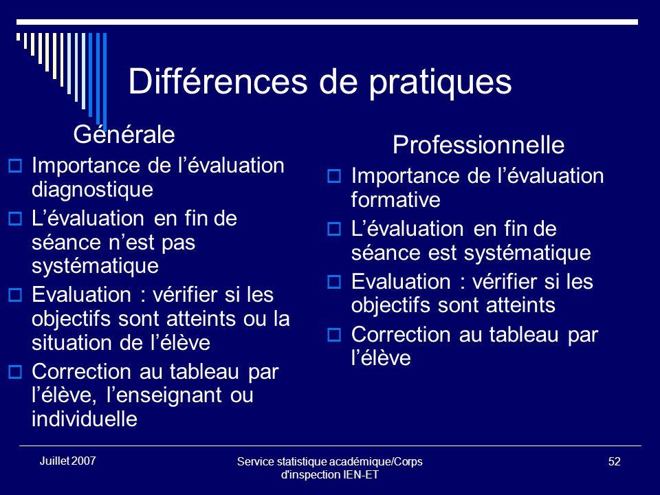 Service statistique académique/Corps d'inspection IEN-ET 52 Juillet 2007 Différences de pratiques Générale Importance de lévaluation diagnostique Léva