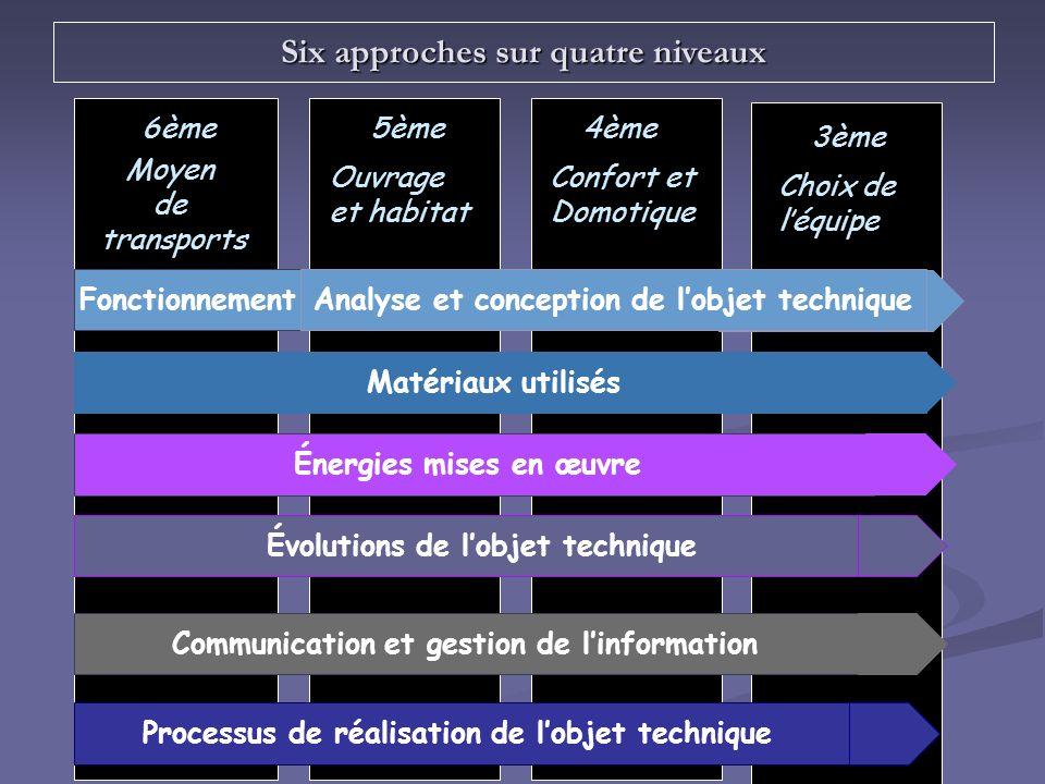 6ème5ème4ème 3ème Six approches sur quatre niveaux Matériaux utilisés Énergies mises en œuvre Évolutions de lobjet technique Communication et gestion