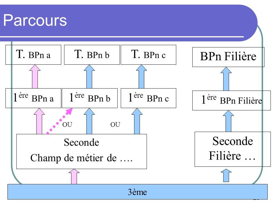 Académie de la Guadeloupe Mme THEODORE IEN-ET 23 Parcours Seconde Filière … BPn Filière 1 ère BPn a 1 ère BPn Filière 1 ère BPn b 1 ère BPn c T. BPn a
