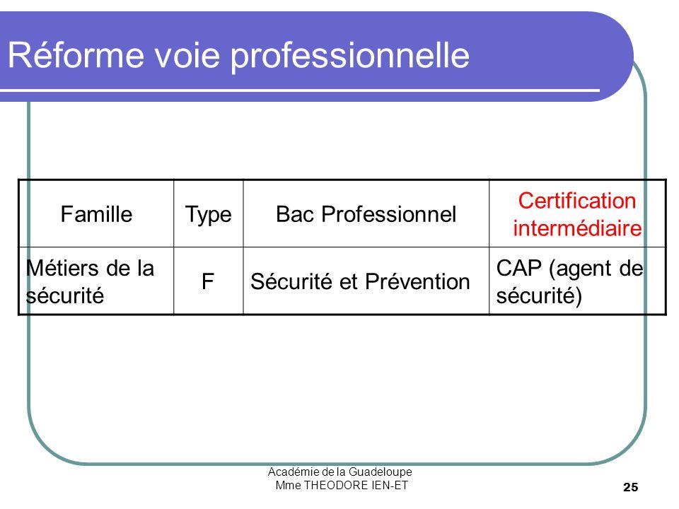 Académie de la Guadeloupe Mme THEODORE IEN-ET 25 Réforme voie professionnelle FamilleTypeBac Professionnel Certification intermédiaire Métiers de la sécurité FSécurité et Prévention CAP (agent de sécurité) F = Filière