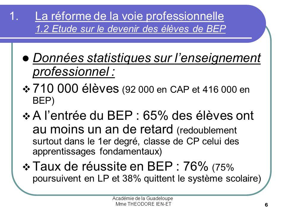 Académie de la Guadeloupe Mme THEODORE IEN-ET 6 1.La réforme de la voie professionnelle 1.2 Etude sur le devenir des élèves de BEP Données statistiques sur lenseignement professionnel : 710 000 élèves (92 000 en CAP et 416 000 en BEP) A lentrée du BEP : 65% des élèves ont au moins un an de retard (redoublement surtout dans le 1er degré, classe de CP celui des apprentissages fondamentaux) Taux de réussite en BEP : 76% (75% poursuivent en LP et 38% quittent le système scolaire)