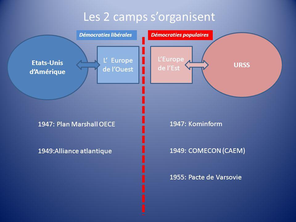 Les 2 camps sorganisent Etats-Unis dAmérique L Europe de lOuest URSS LEurope de lEst 1947: Kominform 1949: COMECON (CAEM) 1955: Pacte de Varsovie 1947