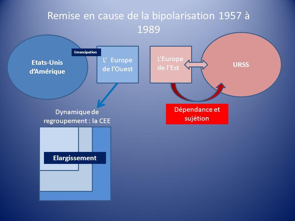 Remise en cause de la bipolarisation 1957 à 1989 Etats-Unis dAmérique L Europe de lOuest URSS LEurope de lEst Dynamique de regroupement : la CEE Emanc