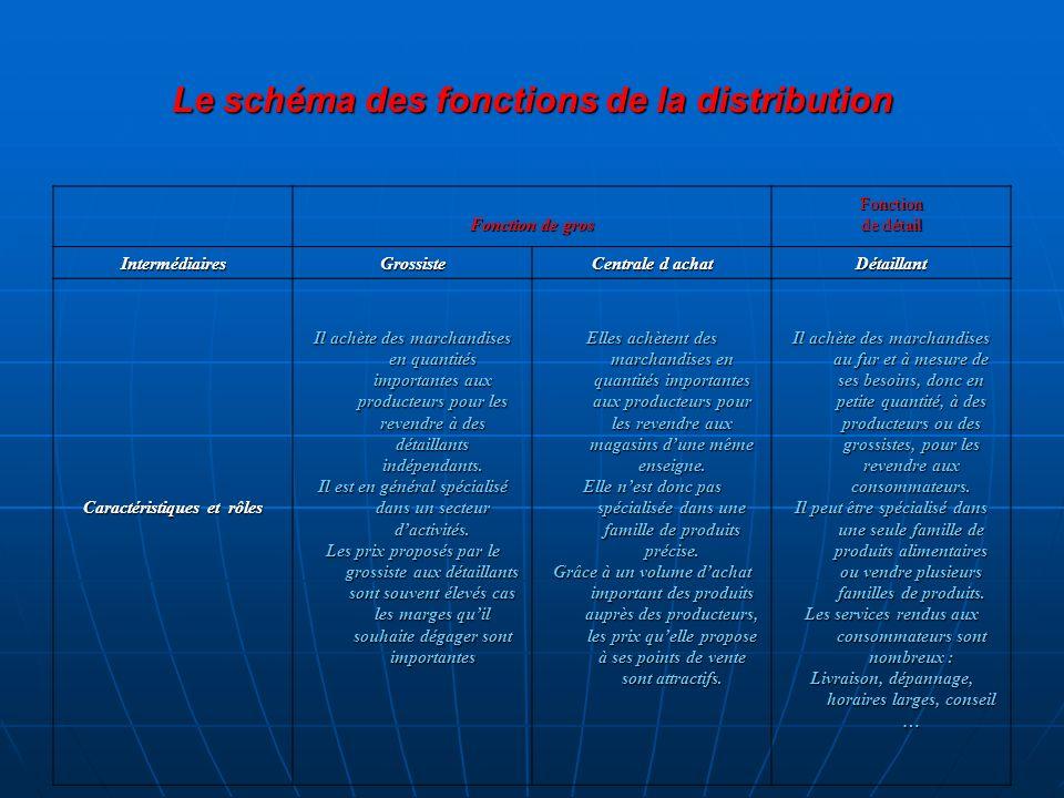 Le schéma des fonctions de la distribution Fonction de gros Fonction de détail IntermédiairesGrossiste Centrale d achat Détaillant Caractéristiques et