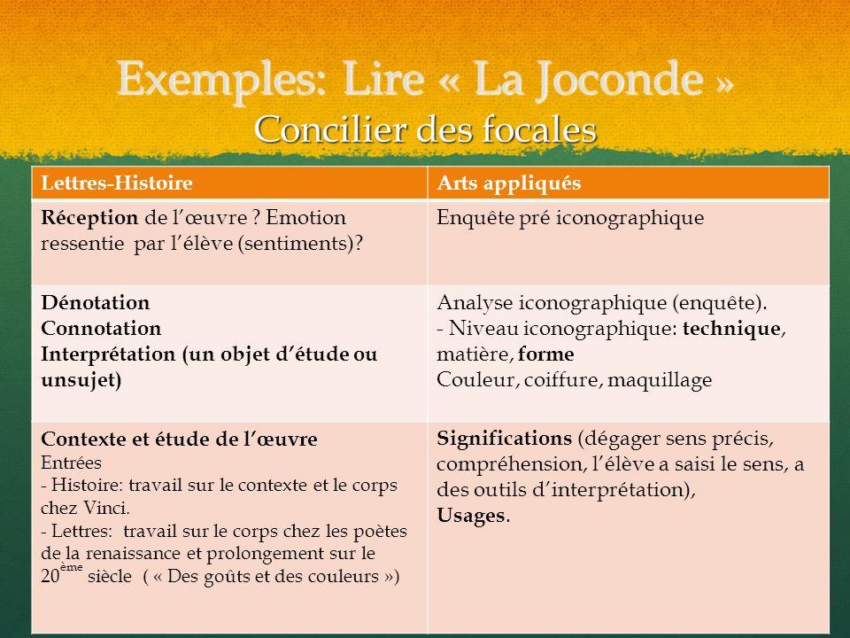 Exemples: Lire « La Joconde » Concilier des focales Lettres-HistoireArts appliqués Réception de lœuvre ? Emotion ressentie par lélève (sentiments)? En