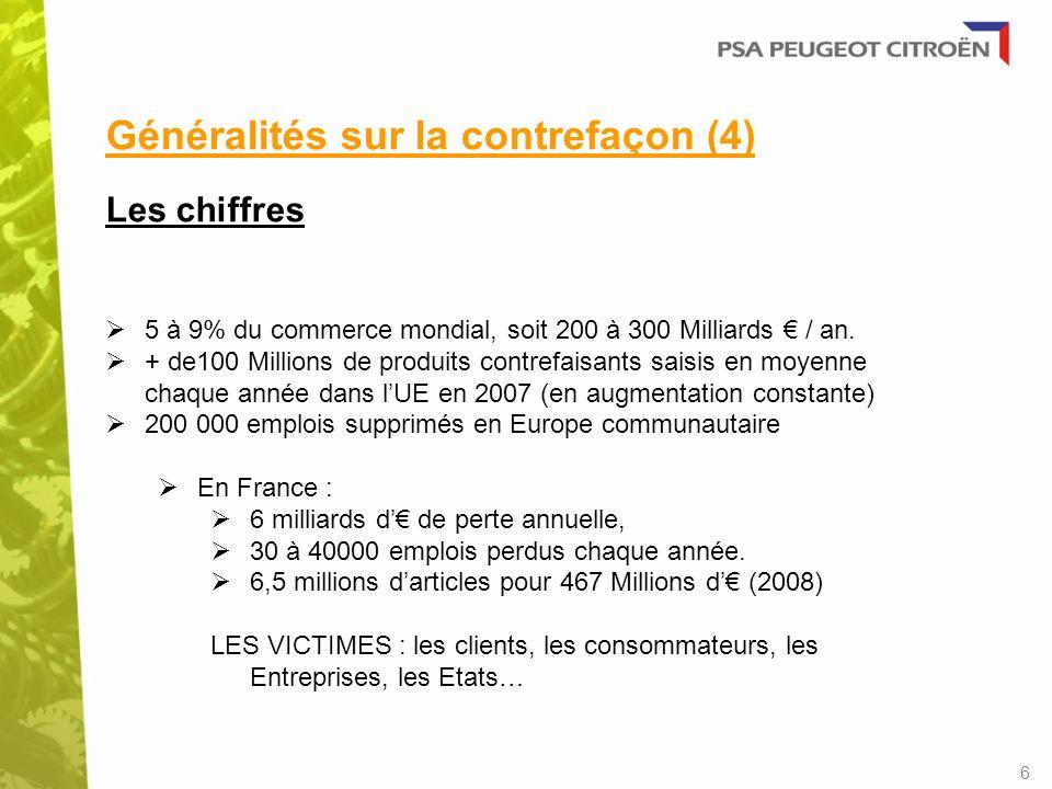 Généralités sur la contrefaçon (4) Les chiffres 5 à 9% du commerce mondial, soit 200 à 300 Milliards / an. + de100 Millions de produits contrefaisants