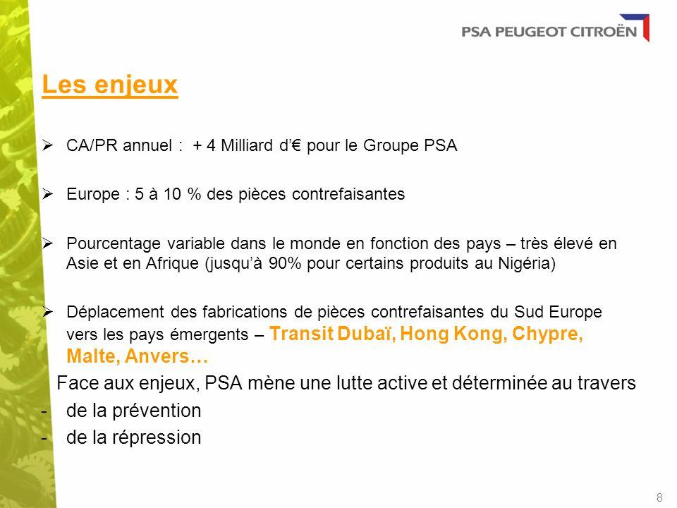 Les enjeux CA/PR annuel : + 4 Milliard d pour le Groupe PSA Europe : 5 à 10 % des pièces contrefaisantes Pourcentage variable dans le monde en fonctio