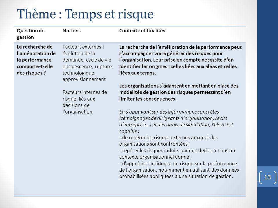 Thème : Temps et risque 13 Question de gestion NotionsContexte et finalités La recherche de lamélioration de la performance comporte-t-elle des risque