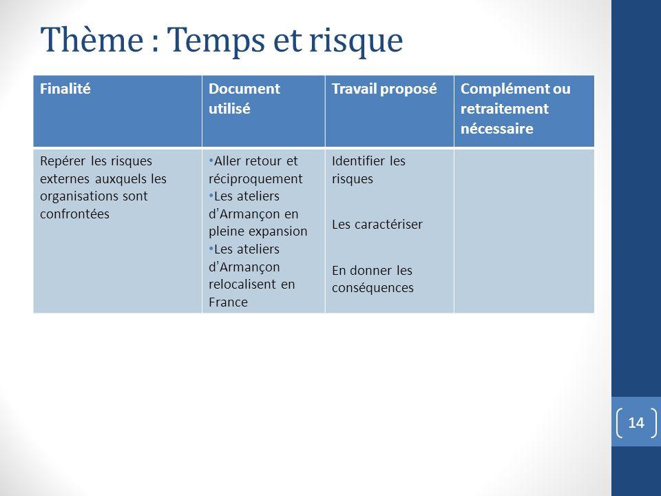 14 Thème : Temps et risque FinalitéDocument utilisé Travail proposéComplément ou retraitement nécessaire Repérer les risques externes auxquels les org