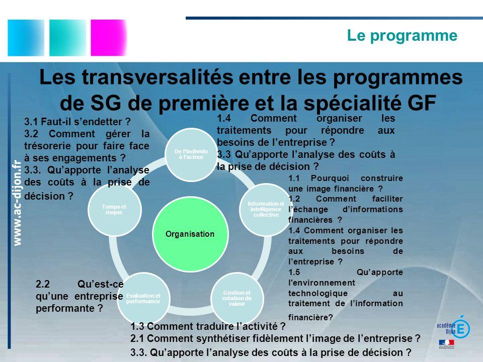 Les transversalités entre les programmes de SG de première et la spécialité GF Le programme Organisation De lindividu à lacteur Information et intelli