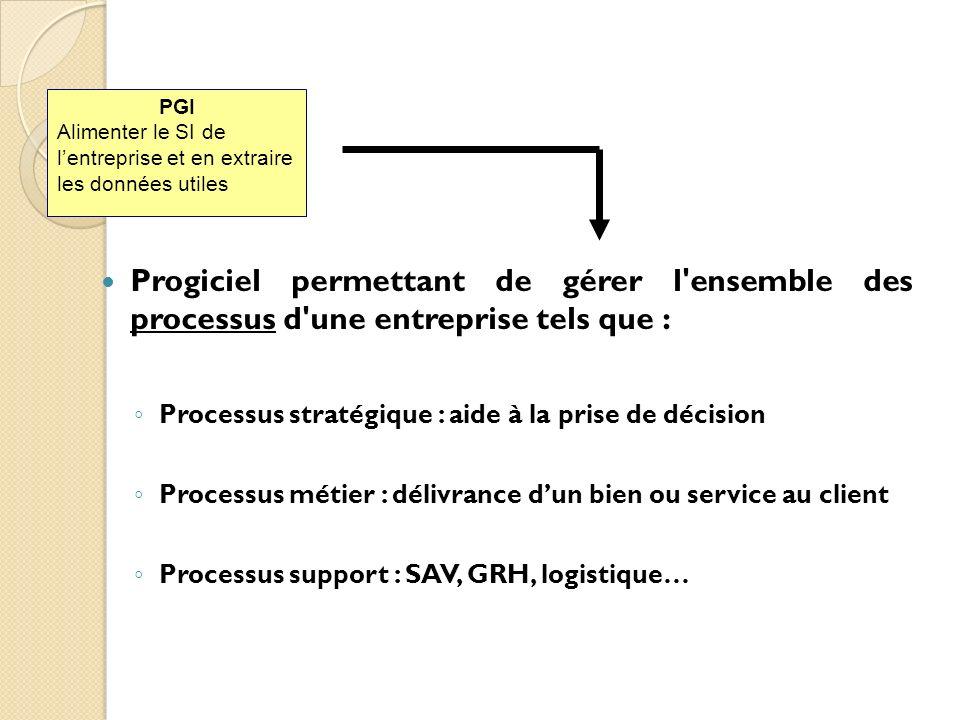 PGI Alimenter le SI de lentreprise et en extraire les données utiles Progiciel permettant de gérer l'ensemble des processus d'une entreprise tels que