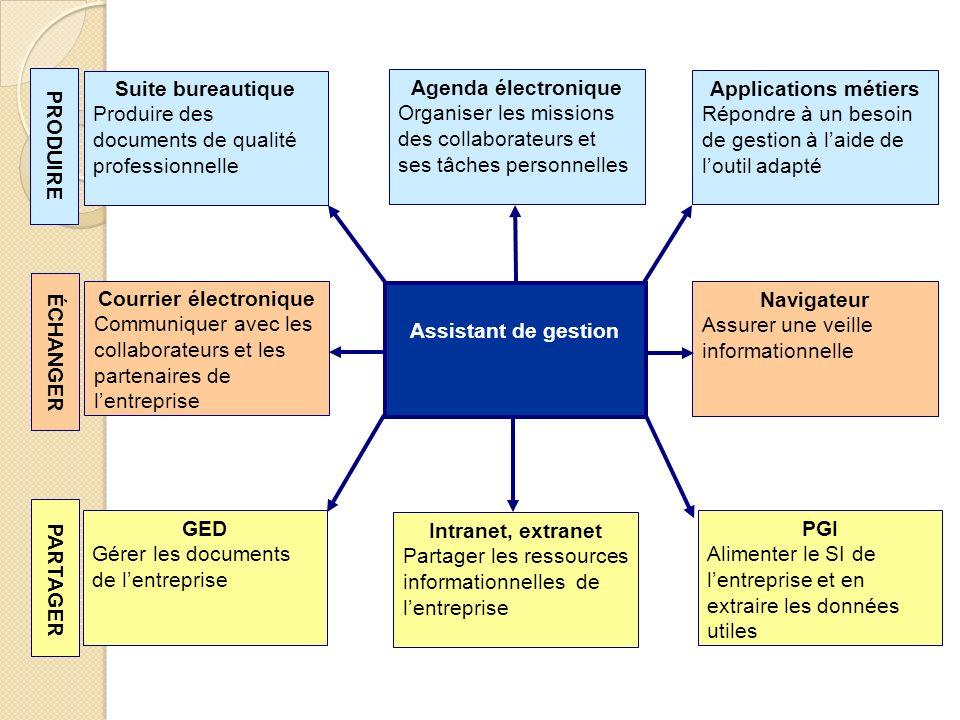 Principaux éditeurs Les logiciels propriétaires : licences payantes SAP ERP (leader mondial) Oracle (Peoplesoft) Microsoft (Dynamics NAV et Dynamics AX) Sage Adonix