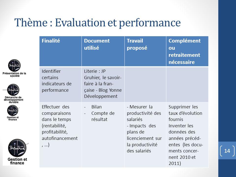 14 FinalitéDocument utilisé Travail proposé Complément ou retraitement nécessaire Identifier certains indicateurs de performance Literie : JP Gruhier,