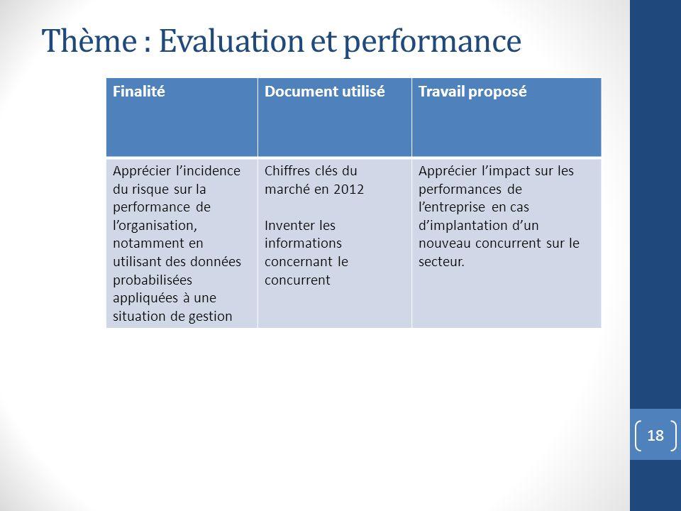 18 FinalitéDocument utiliséTravail proposé Apprécier lincidence du risque sur la performance de lorganisation, notamment en utilisant des données prob