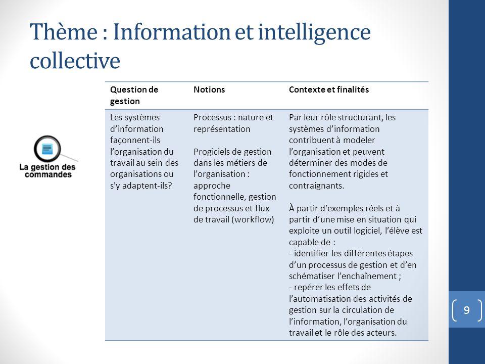 Thème : Information et intelligence collective 9 Question de gestion NotionsContexte et finalités Les systèmes dinformation façonnent-ils lorganisatio