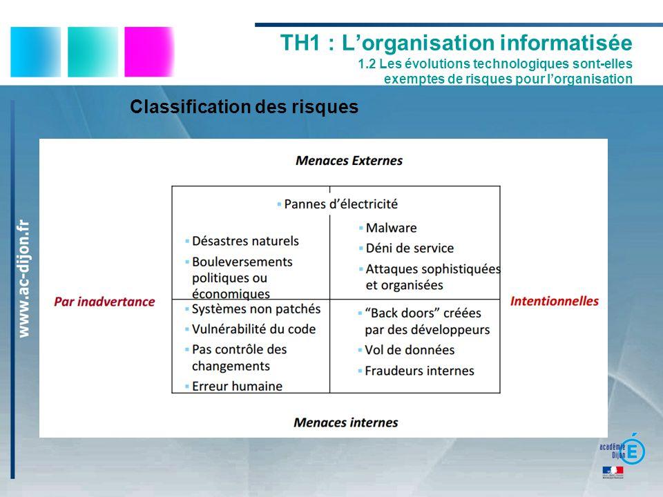 TH1 : Lorganisation informatisée 1.2 Les évolutions technologiques sont-elles exemptes de risques pour lorganisation Classification des risques