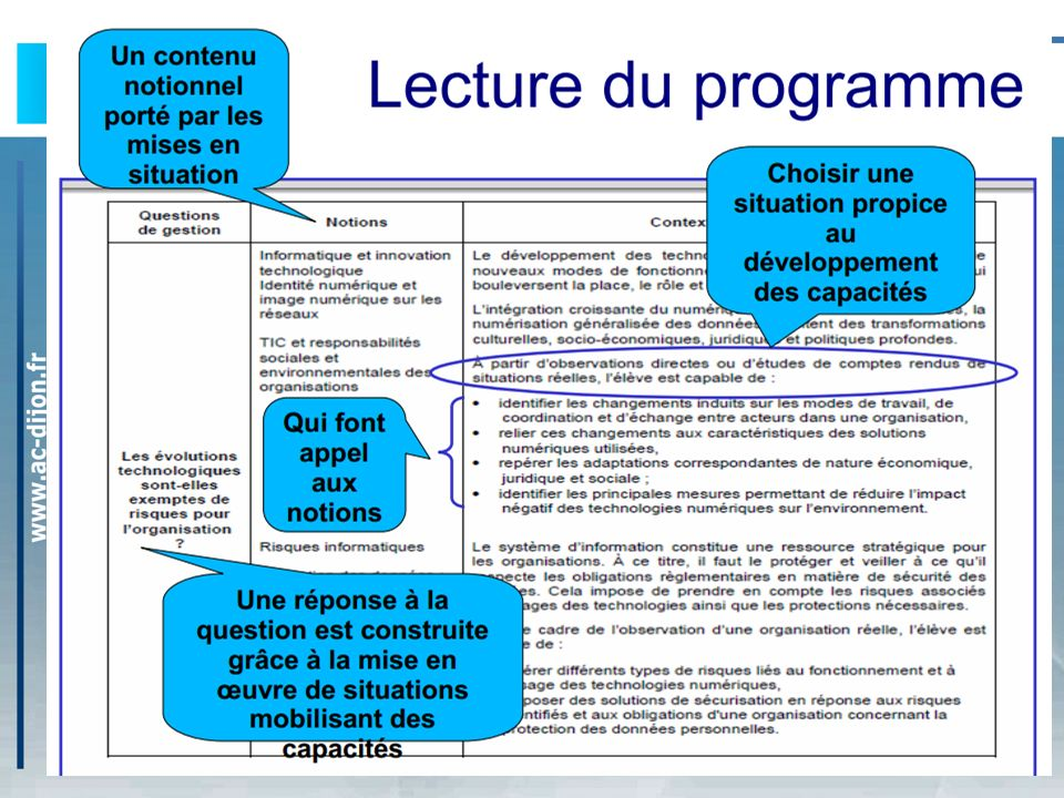 TH1 : Lorganisation informatisé