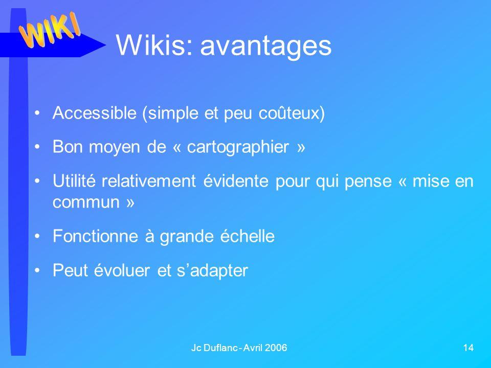 Jc Duflanc - Avril 2006 14 Wikis: avantages Accessible (simple et peu coûteux) Bon moyen de « cartographier » Utilité relativement évidente pour qui pense « mise en commun » Fonctionne à grande échelle Peut évoluer et sadapter