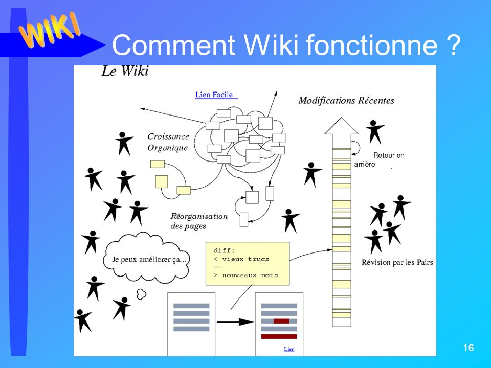 Jc Duflanc - Avril 2006 16 Comment Wiki fonctionne