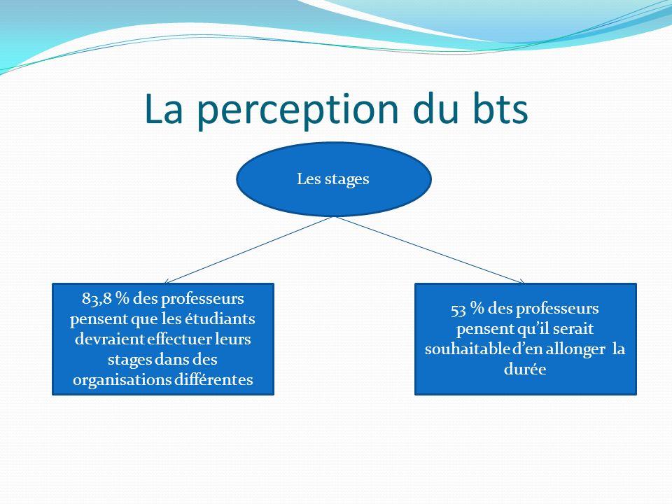 La perception du bts Les stages 53 % des professeurs pensent quil serait souhaitable den allonger la durée 83,8 % des professeurs pensent que les étudiants devraient effectuer leurs stages dans des organisations différentes