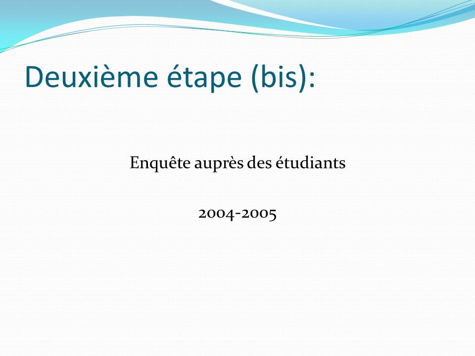 Deuxième étape (bis): Enquête auprès des étudiants 2004-2005