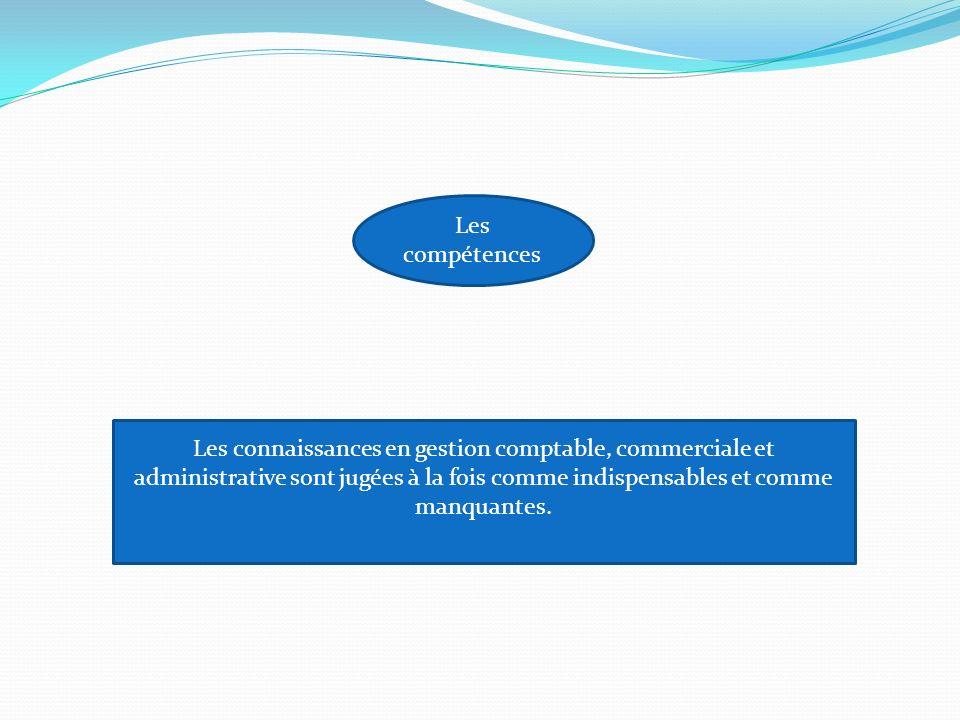 Les compétences Les connaissances en gestion comptable, commerciale et administrative sont jugées à la fois comme indispensables et comme manquantes.