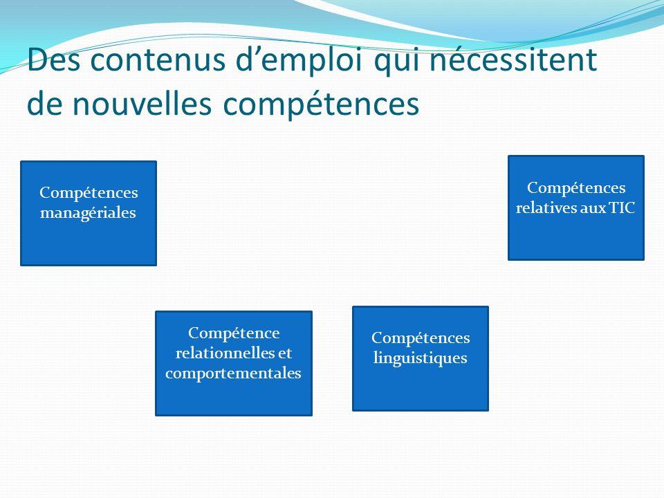Des contenus demploi qui nécessitent de nouvelles compétences Compétences managériales Compétence relationnelles et comportementales Compétences linguistiques Compétences relatives aux TIC