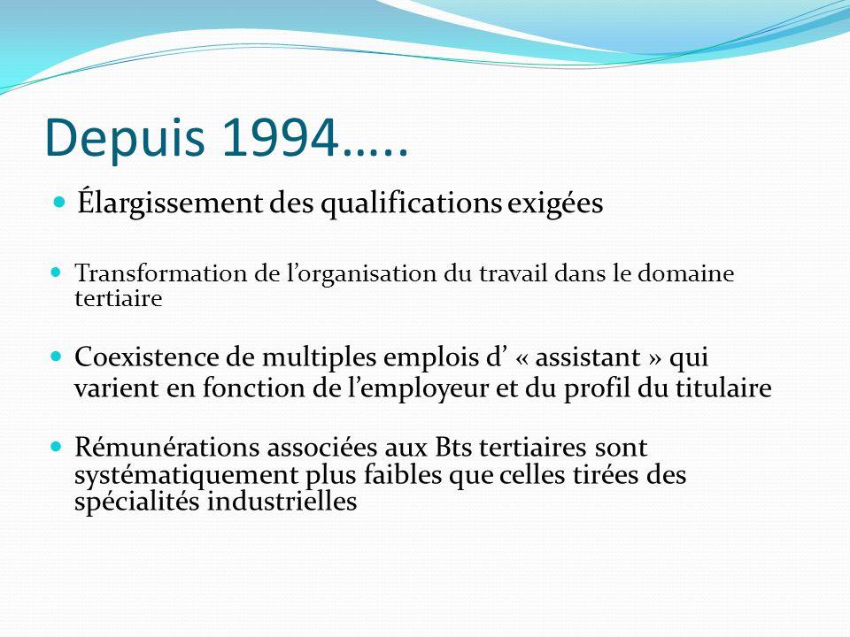 Depuis 1994…..