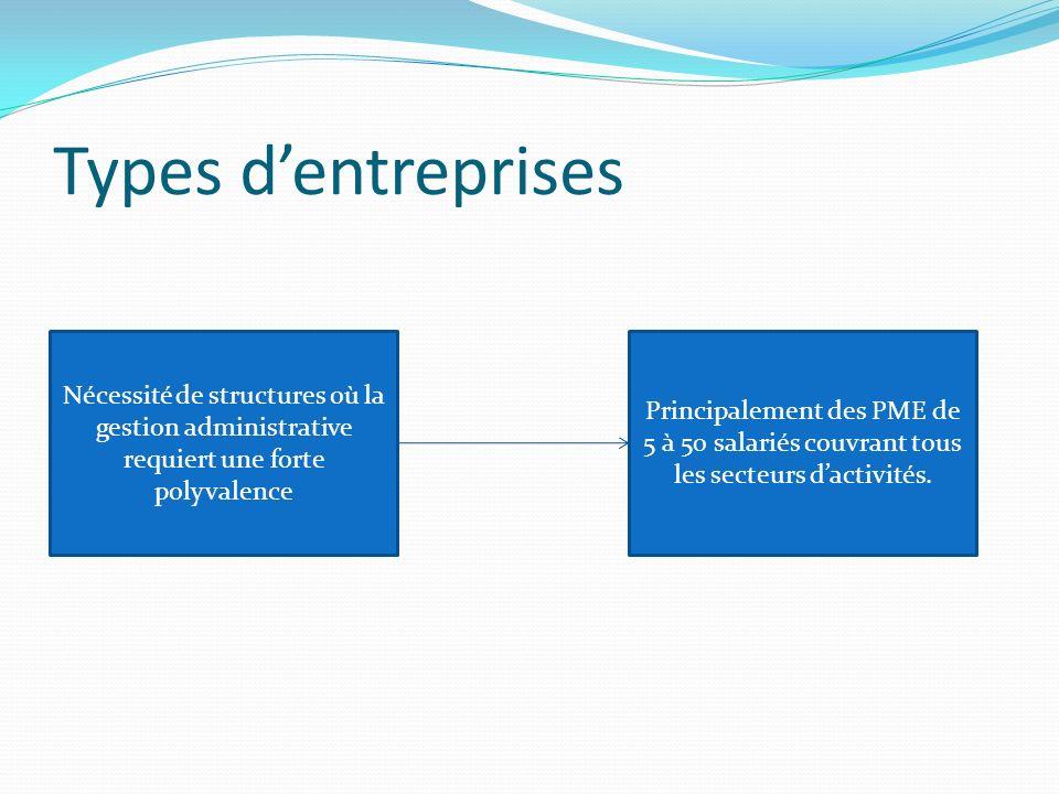 Types dentreprises Nécessité de structures où la gestion administrative requiert une forte polyvalence Principalement des PME de 5 à 50 salariés couvrant tous les secteurs dactivités.