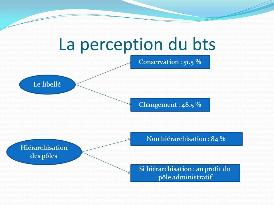 La perception du bts Le libellé Conservation : 51.5 % Changement : 48.5 % Hiérarchisation des pôles Non hiérarchisation : 84 % Si hiérarchisation : au profit du pôle administratif