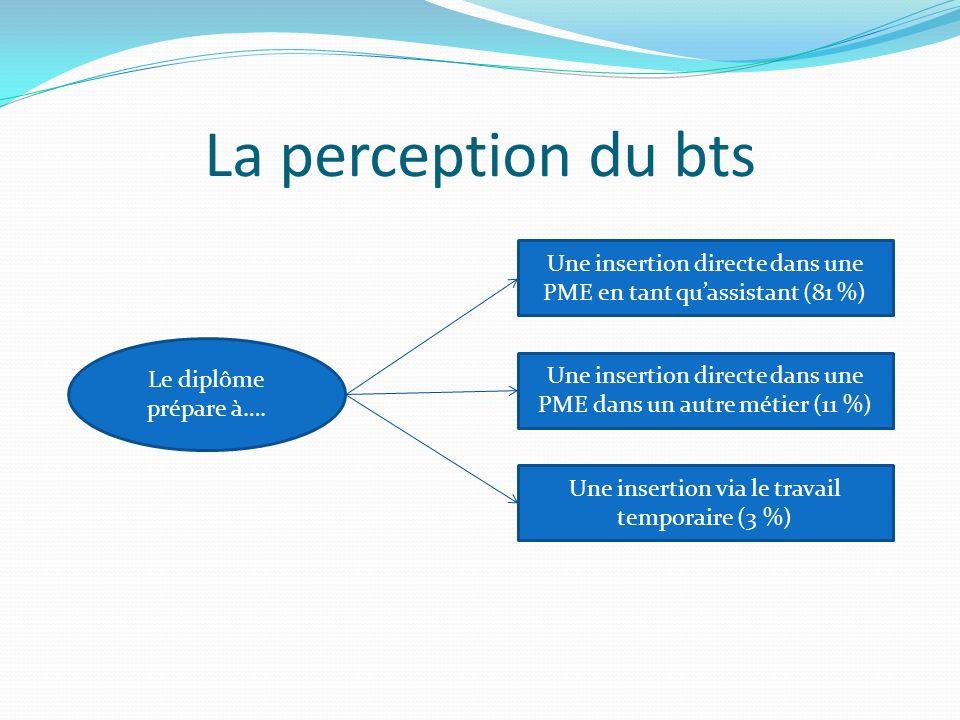 La perception du bts Les faiblesses Difficulté de communication (12 %) Manque de maîtrise des LVE (11 %) Les atouts Polyvalence (55 %) Maîtrise de la bureautique (20 %) Manque de culture générale (17 %) Manque de maîtrise du français (10 %)