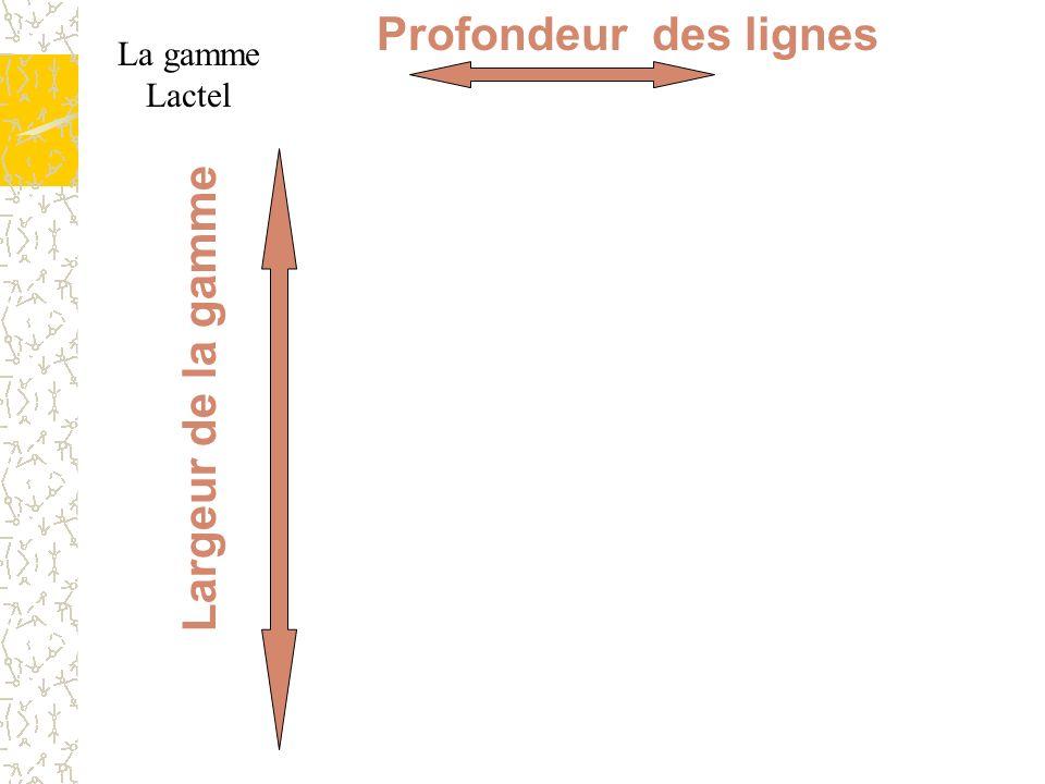 Jc Duflanc - 2007 Les composantes de l'offre produits/services 7 Largeur de la gamme Profondeur des lignes La gamme Lactel