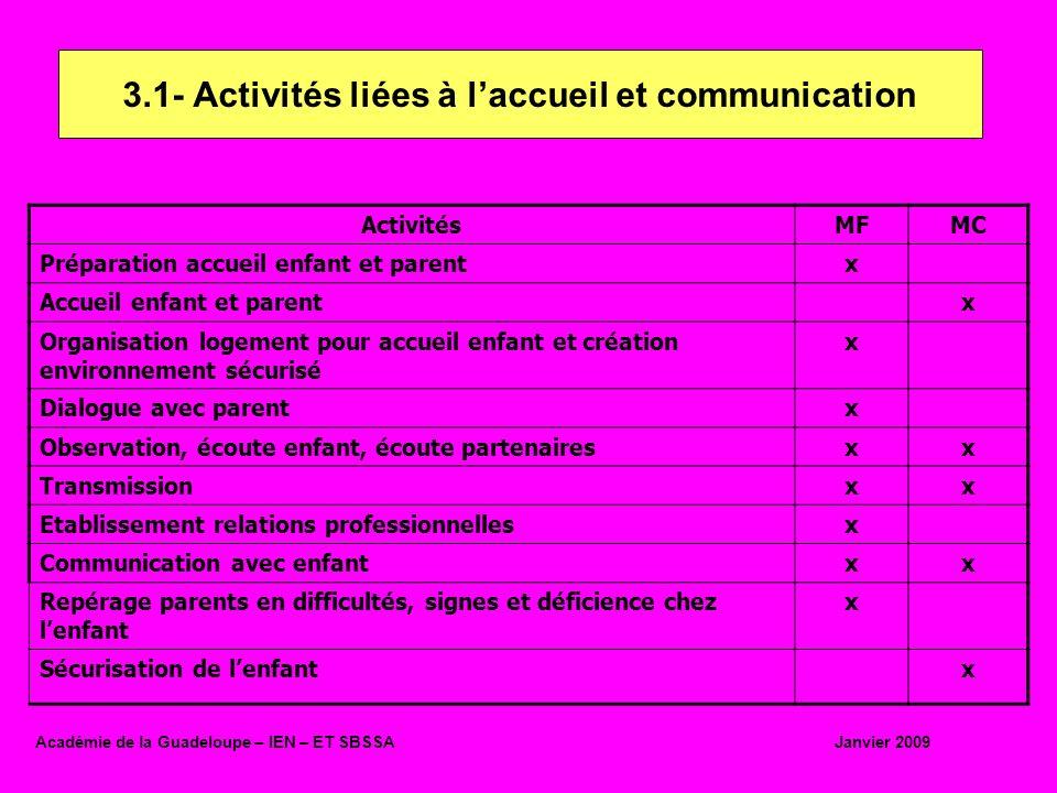 ActivitésMFMC Organisation des activités en fonctions des besoins Xx Gestion arrivées et départs successifs enfants et parents x Gestion stocks de produits matérielx 3-2 - Activités liées à lorganisation Académie de la Guadeloupe – IEN – ET SBSSA Janvier 2009