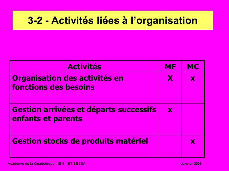 ActivitésMFMC Organisation des activités en fonctions des besoins Xx Gestion arrivées et départs successifs enfants et parents x Gestion stocks de pro